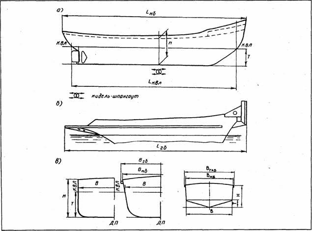 Главные размерения судна: